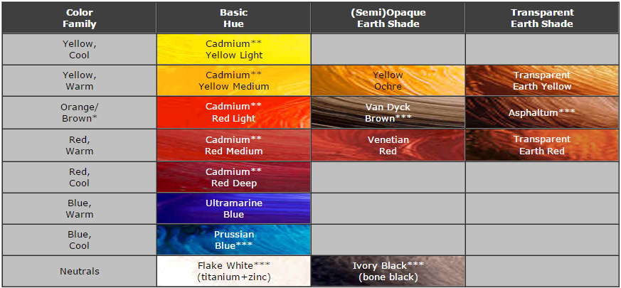Yellows, Oranges, Reds, and Blues -- both cool and warm, in pure hues and opaque, semi-opaque, and translucent shades